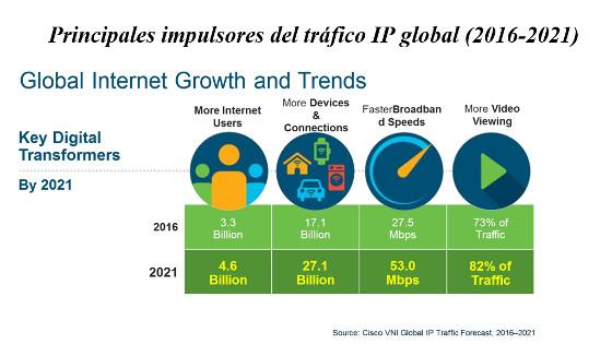 Impulsores del tráfico IP, según Cisco.