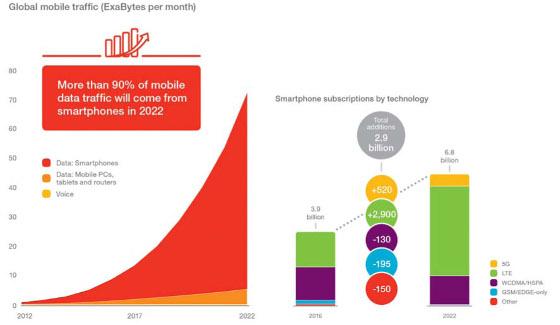 Más del 90% del tráfico total de datos será a través de smartphones.