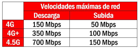 Velocidad de conexión según tecnología de red. Vodafone.