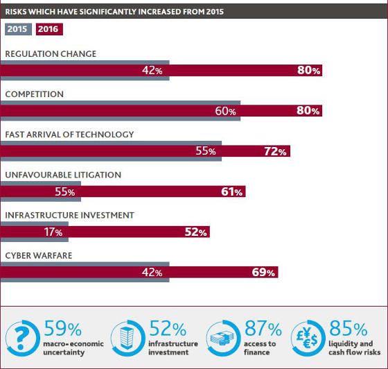 Principales preocupaciones de las telco. Informe BDO 2017