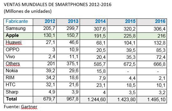Ventas mundiales de smartphones 2012-2017. Fuente Gartner