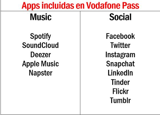 Aplicaciones incluidas en Vodafone Pass.