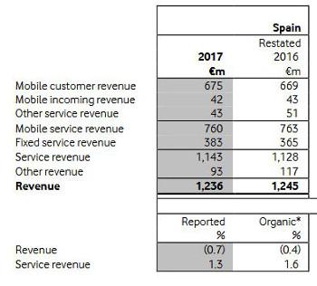 Ingresos por servicios de Vodafone España. Primer trimestre de 2017.