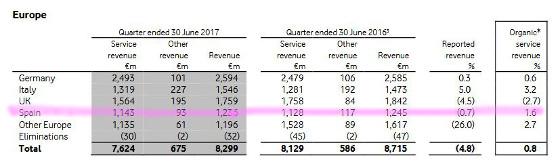 Resultados económicos de Vodafone en Europa. Primer trimestre de 2017
