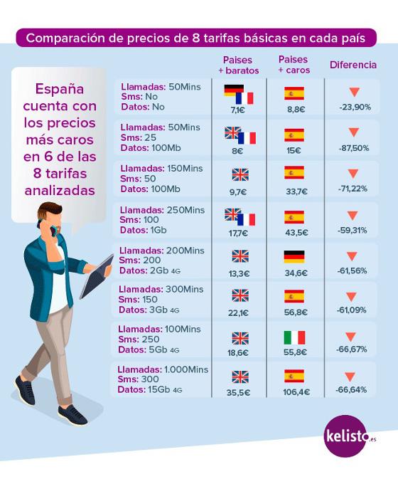 Comparación de precios de 8 tarifas básicas en cada país. Fuente: Kelisto.es