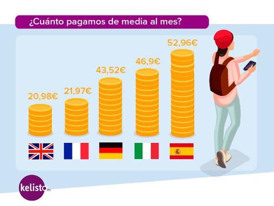 Coste medio de la factura de telefonía móvil en Europa. Fuente: Kelisto.es