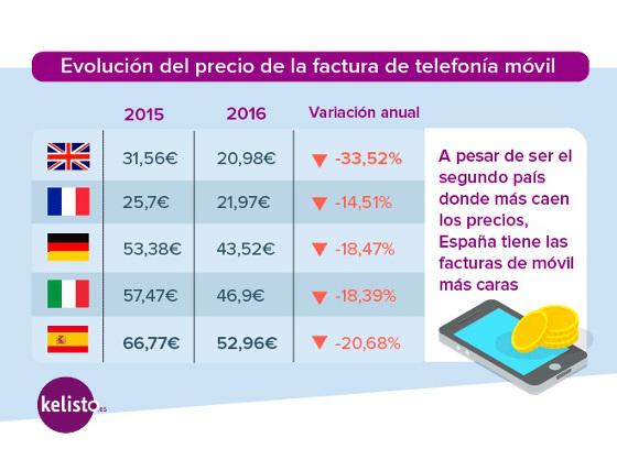 Evolución del precio de la telefonía móvil 2015-2016. Fuente: Kelisto.es