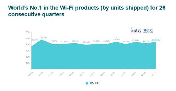 TP-Link sigue dominando el mercado mundial de soluciones Wi-Fi, según IDC.