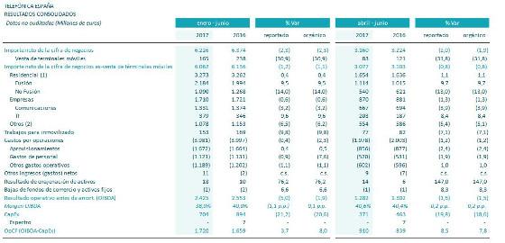 Resultados enero-junio 2017 Telefónica España.