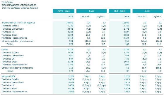 Resultados enero-junio 2017 Grupo Telefónica. Parte 1