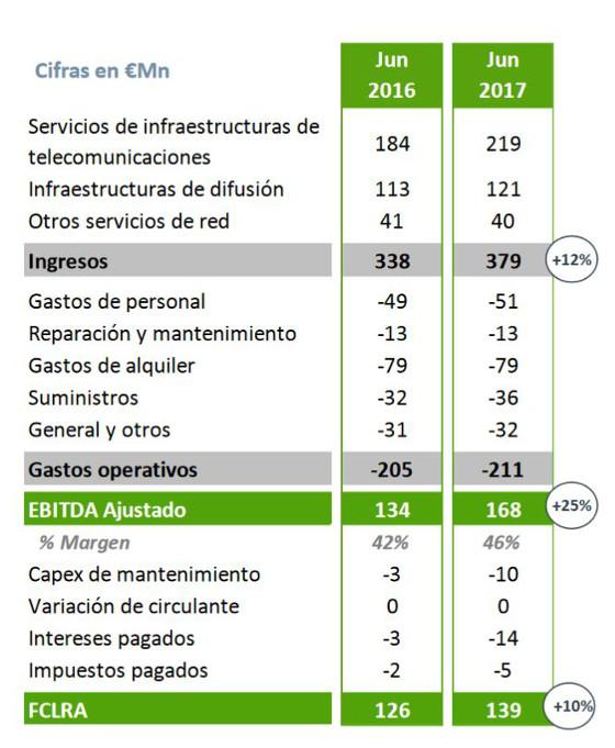 Resultados Cellnex Telecom primer semestre 2017.
