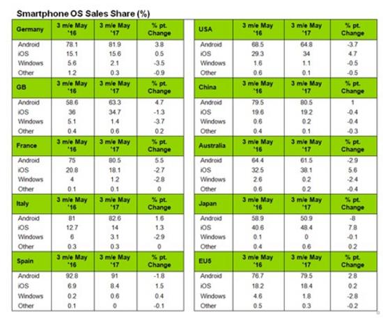 Gráfico cuota de mercado móviles Kantar Worldpanel febrero a mayo 2017