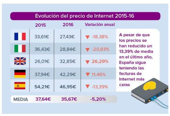 Evolución del precio de Internet 2015-2016