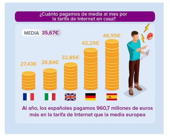 Coste medio de la factura de Internet en casa con telefonía fija en Europa