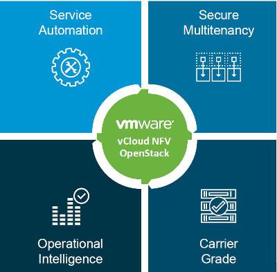 Aspectos clave de VMware vCloud NFV-OpenStack.