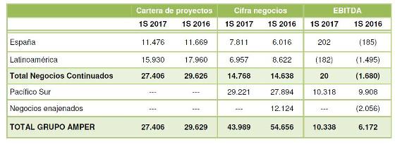 Cartera de proyectos del Grupo Amper. 2016-2017