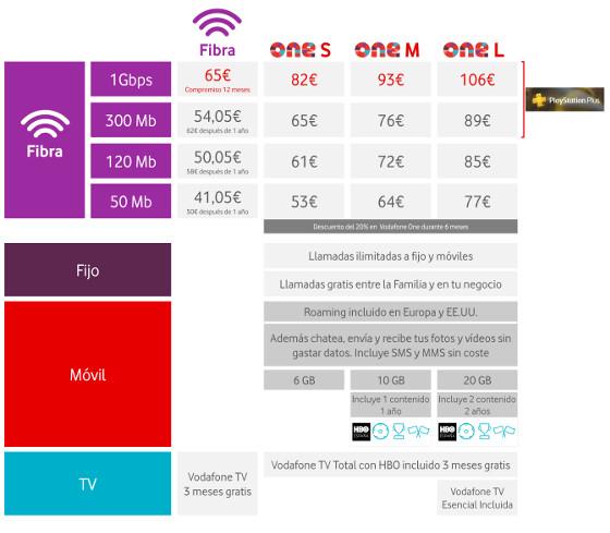 Vodafone. Tabla de precios de los servicios fibra a 1 Gbps.