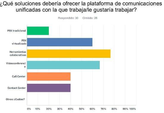 Gráfico encuesta comunicaciones unificadas de Channel Partner.
