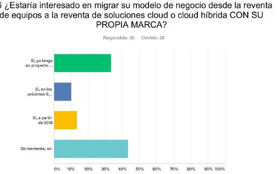 Gráfico encuesta comunicaciones unificadas de Channel Partner. 2