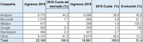 Mercado mundial de IaaS en 2016, según Gartner. (Cifras en millones de dólares)