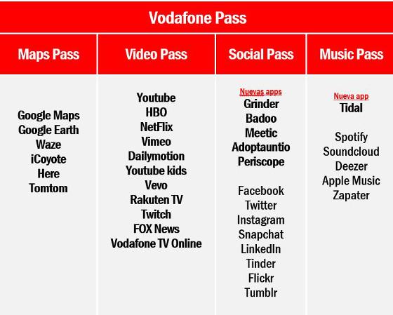 Servicios de Vodafone Pass.