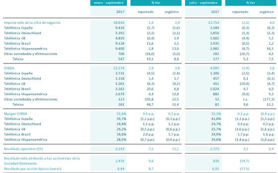 Resultados Telefónica enero-septiembre 2017.