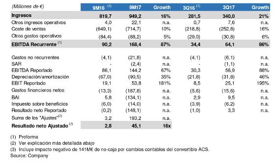 Pérdidas y ganancias de MásMóvil en los nueve primeros meses de 2017.