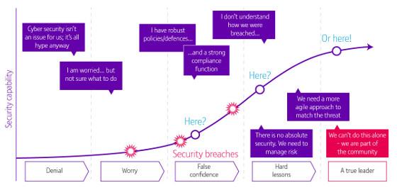 Una arquitectura TI compleja puede empeorar las brechas de seguridad