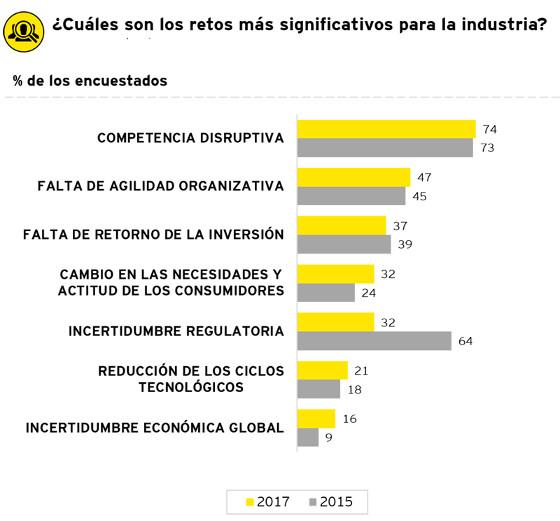Principales retos de las telco, según una encuesta de EY.