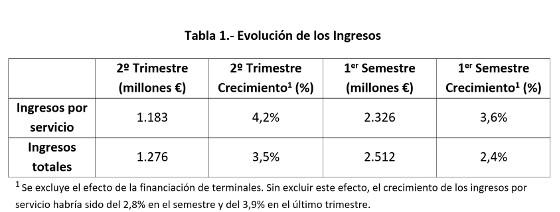 Ingresos de Vodafone España en el primer semestre de su ejercicio fiscal 2017.