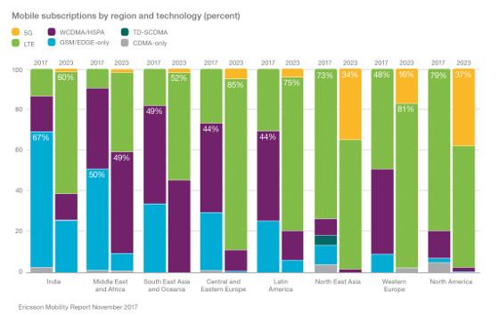 Evolución del número de suscripciones móviles por región y tecnología (en %).
