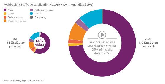 Evolución prevista 2017-2023 del tráfico mensual de datos móviles por aplicaciones.