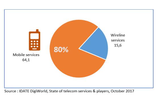 Ingresos empresas de telecomunicaciones.
