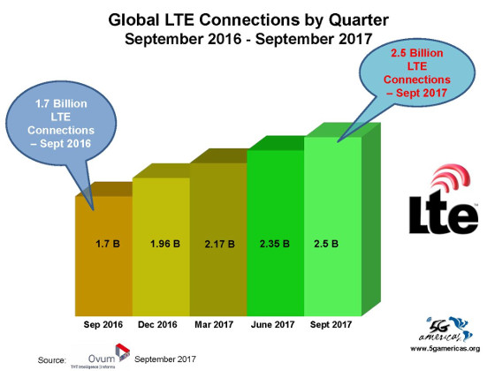 Crecimiento conexiones LTE en el mundo. Tercer trimestre de 2017. Fuente: 5G Americas y Ovum.