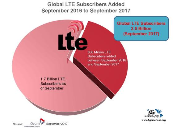 Nuevas suscripciones LTE en el mundo. Septiembre 2016-Septiembre 2017. 5G Americas y Ovum.
