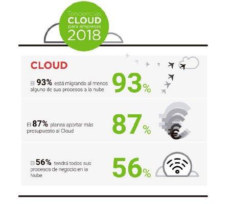 infografía nube de acens