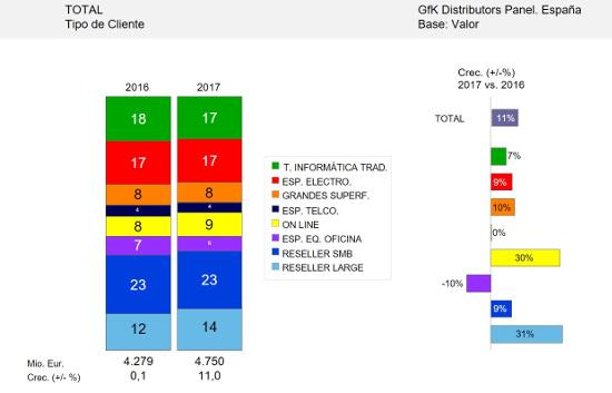 Negocio de los mayoristas españoles durante 2017, según GfK.