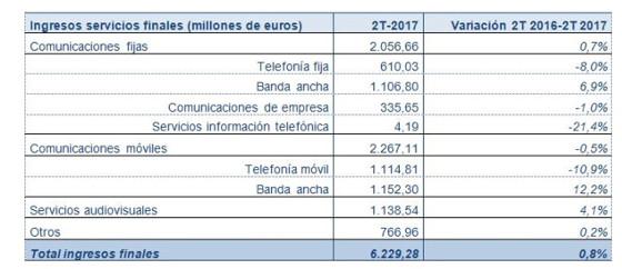 Ingresos por servicios de telecomunicaciones en el segundo trimestre de 2017. Fuente: CNMC