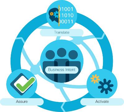 Cisco añade capacidades de analítica predictiva y de verificación a las redes.