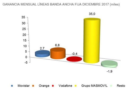 Ganancia líneas banda ancha fija por operadores. Diciembre 2017. Fuente: CNMC.