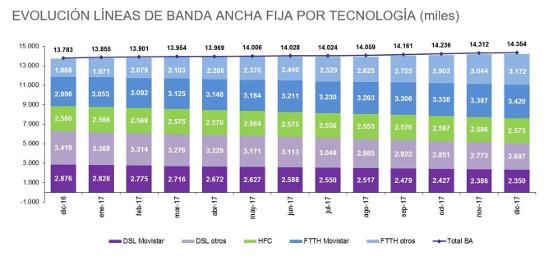 Evolución de la banda ancha fija. 2017. Fuente: CNMC