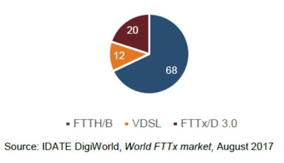 Mercado mundial de FTTx. Fuente: IDATE DigiWorld.