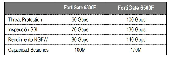 Capacidades FortiGate 6000F.