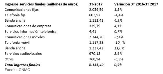 Ingresos telecomunicaciones 3T 2017 en España. Fuente: CNMC