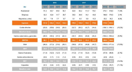 Euskaltel cerró 2017 ganando 49,7 millones de euros, un 20% menos.