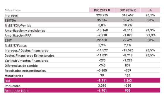 Ezentis resultados 2017.