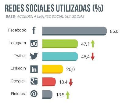 Redes sociales más utilizadas por los españoles.