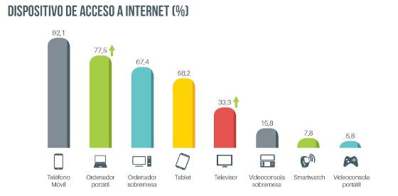 Dispositivos de acceso a Internet. España 2017