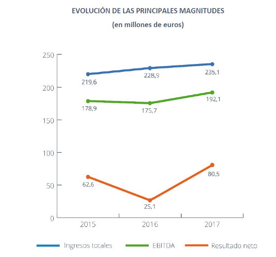 Hispasat consigue un resultado neto de 80,5 millones de euros, un 220% más que el año pasado.