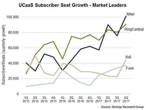 Evolución del mercado UCaaS según Synergy Research Group.